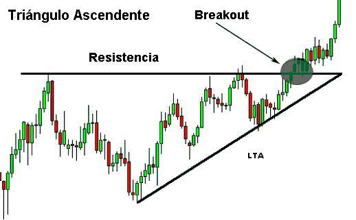 breakout-triangulo-ascendente