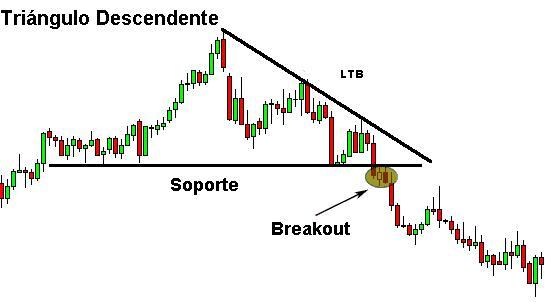 breakout-triangulo-descendente