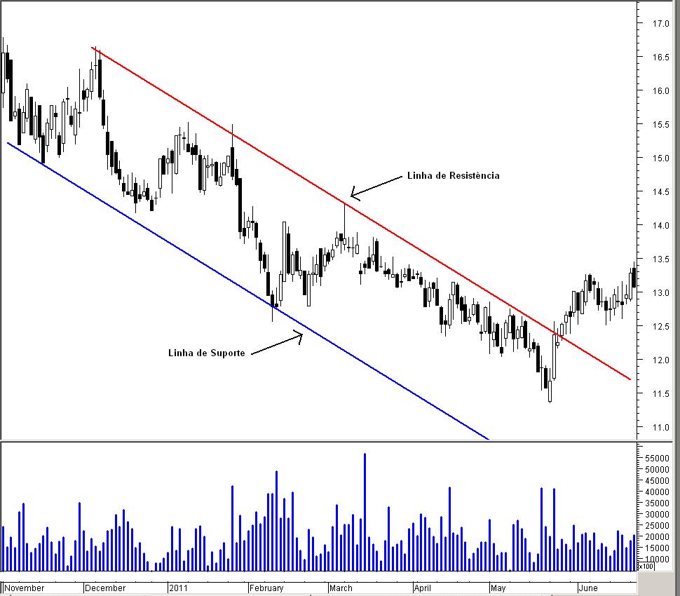 Canais-de-tendência2